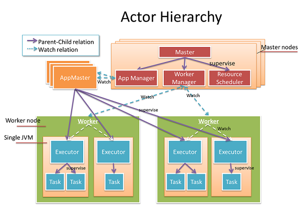 Actor Hierarchy